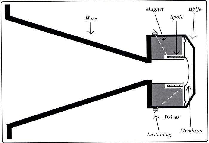 PA-högtalare - ett hogtalarelement med driver och horn