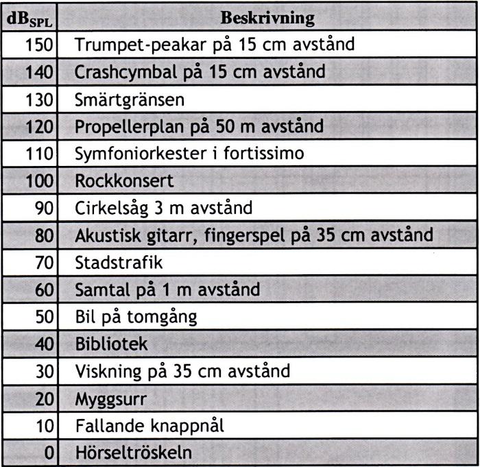 Decibel mäter ljudnivån, tabell.