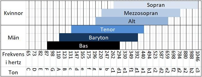 Frekvensomfång och tonomfång för sång