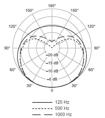 Shure SM58 polardiagram 125-1000 hz