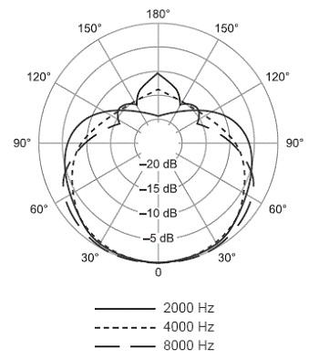 Shure SM58 polardiagram 2khz-8khz